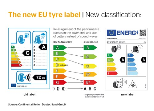 tyre label classification